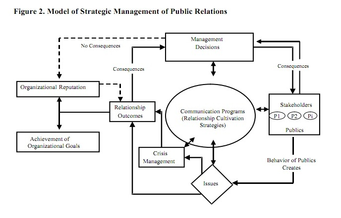 questions on contemporary public relations Contemporary issues in public relations public opinion what is public opinion a new concept the 18th century and shaping of public opinion the mob.