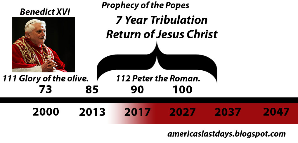 Prophecy of the last pope pope benedict resignation and the last pope
