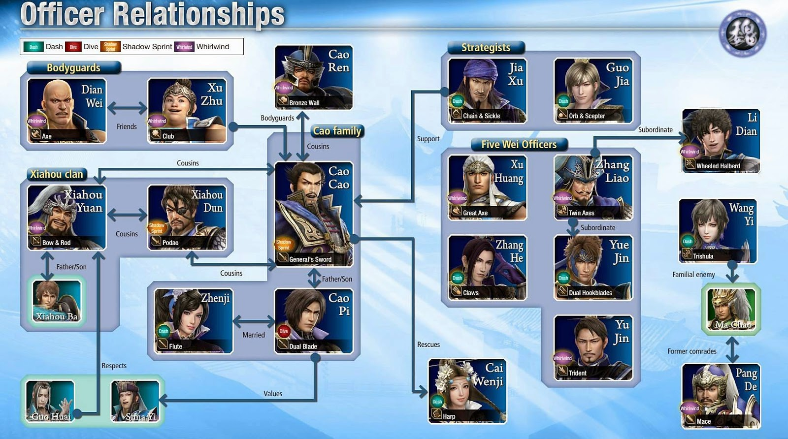 Officer Relationships DW8 : ความสัมพันธ์ของตัวละครสามก๊ก, วุยก๊ก