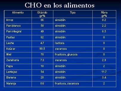 De d nde obtiene la energ a nuestro cuerpo - Alimentos hidratos de carbono tabla ...