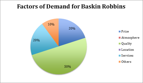 baskin robbins price strategy
