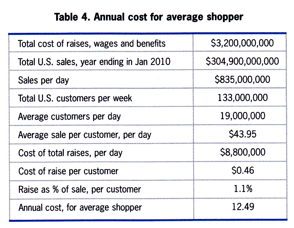 walmart s cost structure 2015-03-03 walmart (wmt) has a mix of debt and equity in its capital structure the retailer's (xrt) total debt, both short and long-term, is ~$566 billion.