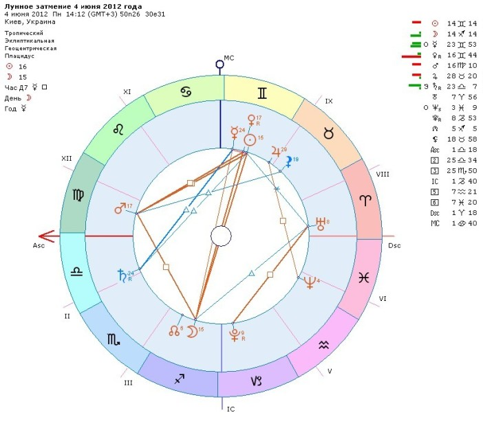 Посевной лунный календарь мир космоса
