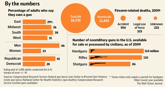 the statistics of gun related violence in the united states and the need for gun controls Editor's note: for the last few years, advocates for gun control have changed their focus they no longer talk so much about banning weapons instead, they are.