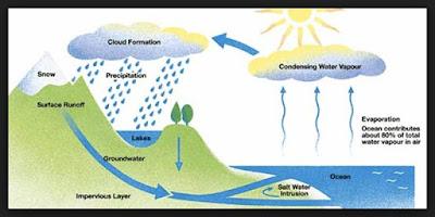 Kebenaran Alquran Tentang Proses Terjadinya Hujan
