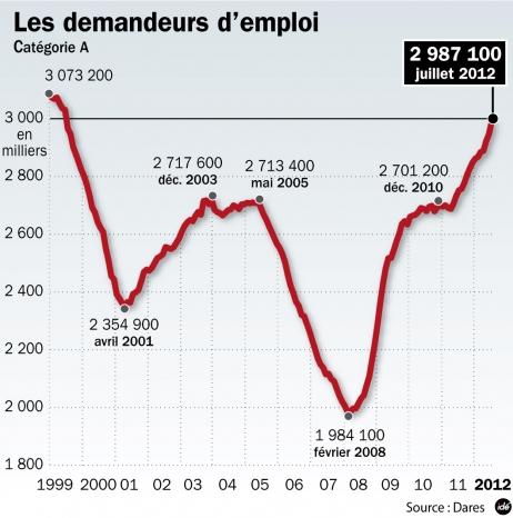 3 millions de chômeurs au sens des catégories A, B, C