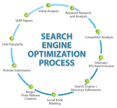 Basics Search Engine Optimization