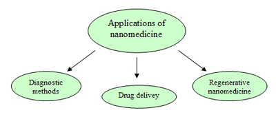 Fields of applications of nanomedicine