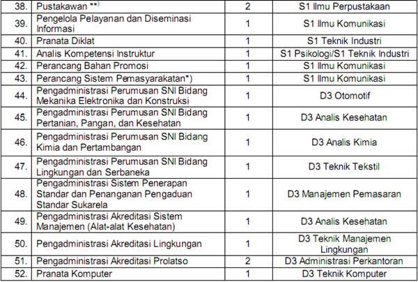 Formasi CPNS 2013 Badan Standardisasi Nasional (BSN)