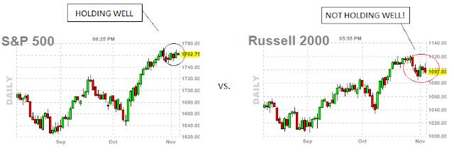 market indices - market indices going weird