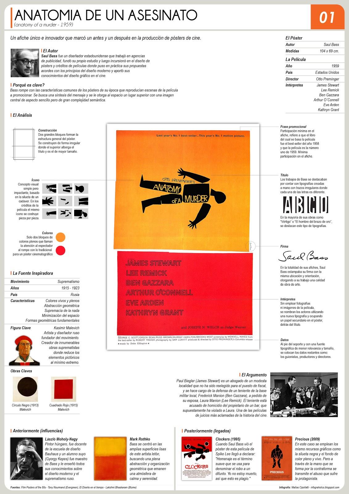 Anatomía de un afiche | Infograholics