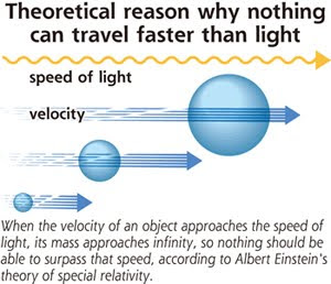 'faster than light' particles may be physics revolution