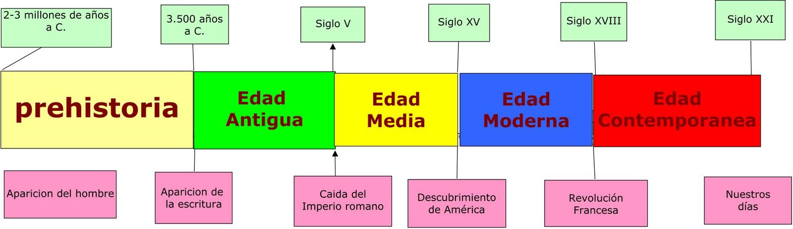 Aula del tercer ciclo etapas hist ricas l nea del tiempo for Epoca contemporanea definicion
