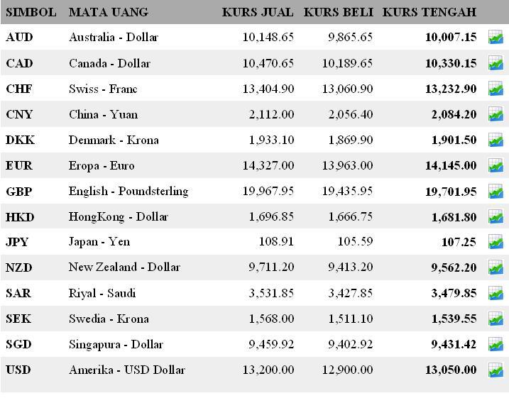 Pasar valuta asing dan nilai tukar