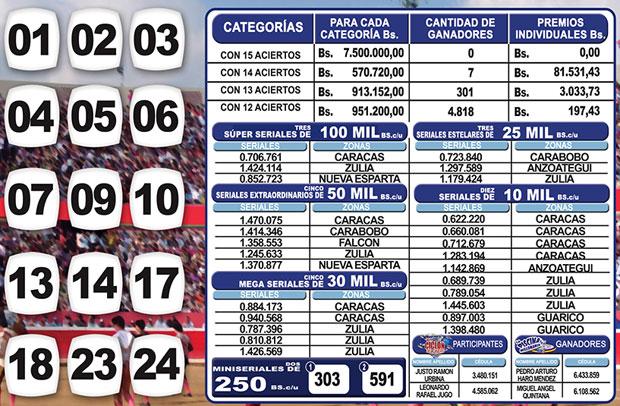 Kino Táchira sorteo 1128