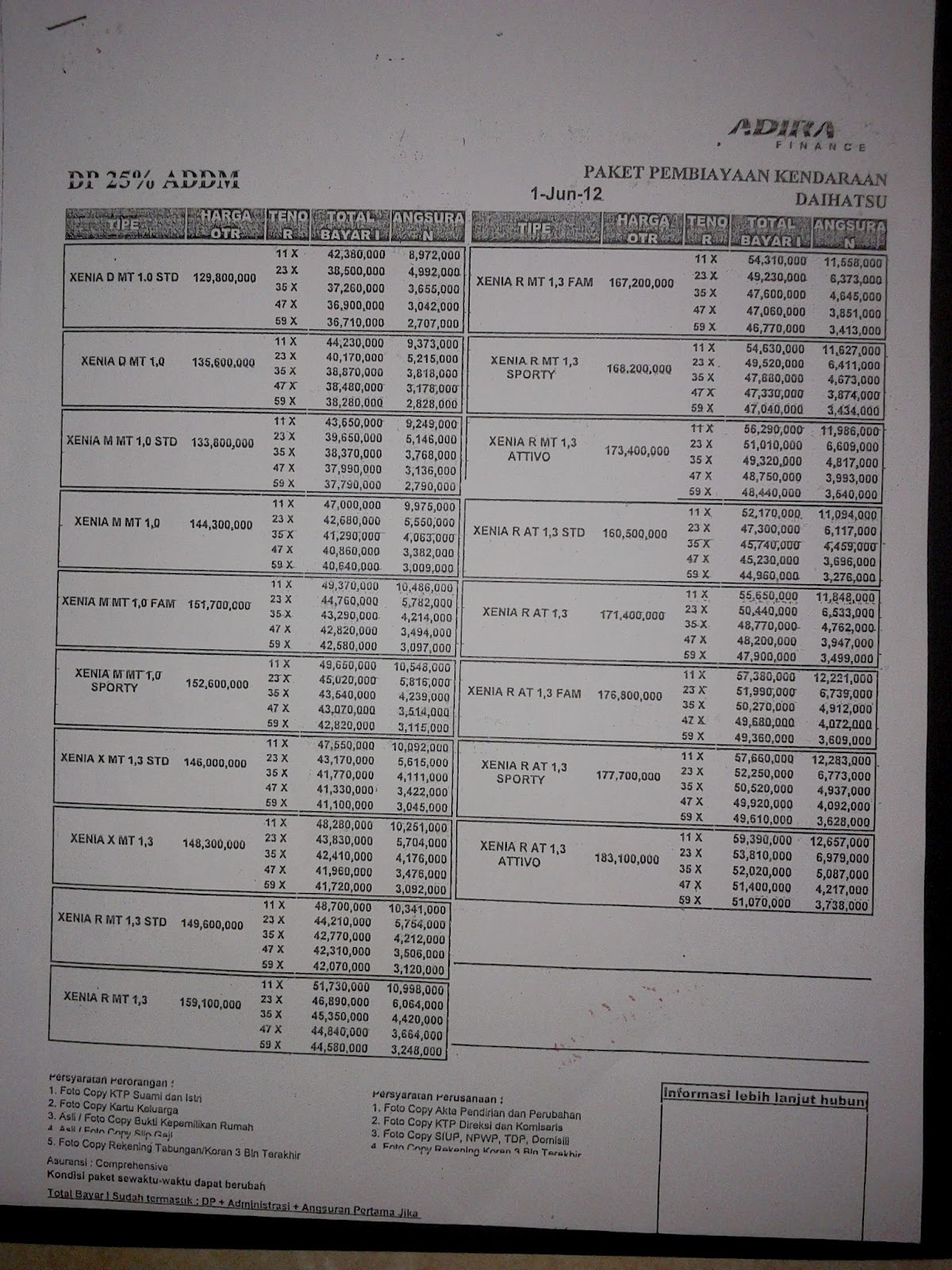 Paket Kredit Daihatsu Surabaya By Adira