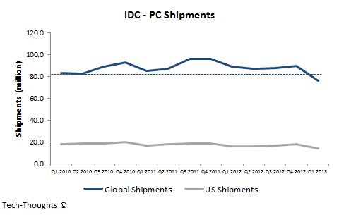 IDC PC Shipments - Q1 2013