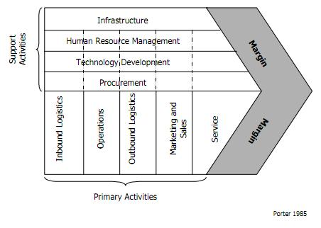 Strategic management value chain analysis manage the linkages between all activities in the value chain in other words the organization is able ccuart Image collections