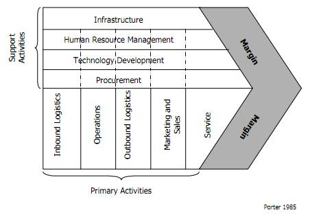 strategic management and value chain analysis Value chain analysisaccounting for strategic management porter identified the 'value chain' as a means of analysing an organisation's strategically relevant activities in order to understand the behaviour of costs competitive advantage comes from carrying out those activities in a more cost.
