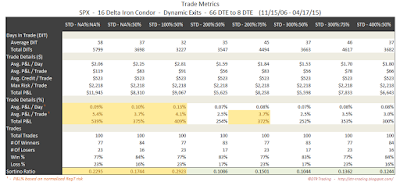 Iron Condor Trade Metrics SPX 66 DTE 16 Delta Risk:Reward Exits
