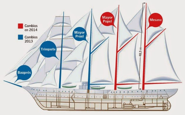 http://www.armada.cl/armada/noticias-navales/buque-escuela-realiza-instalacion-de-palos-mesana-y-mayor-popel/2014-11-20/123451.html