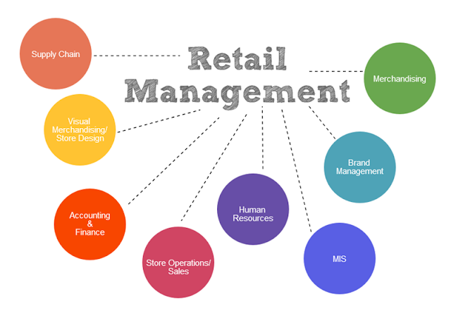 MBA in Retail Management Syllabus