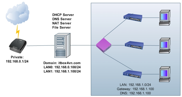 how to change my dns on client side