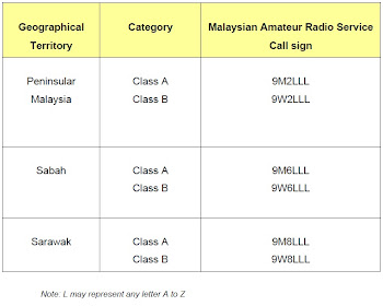 Malaysian Amateur Radio Call Sign