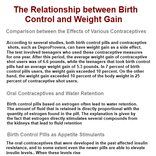 birth control and weight gain. birth. control. and. weight