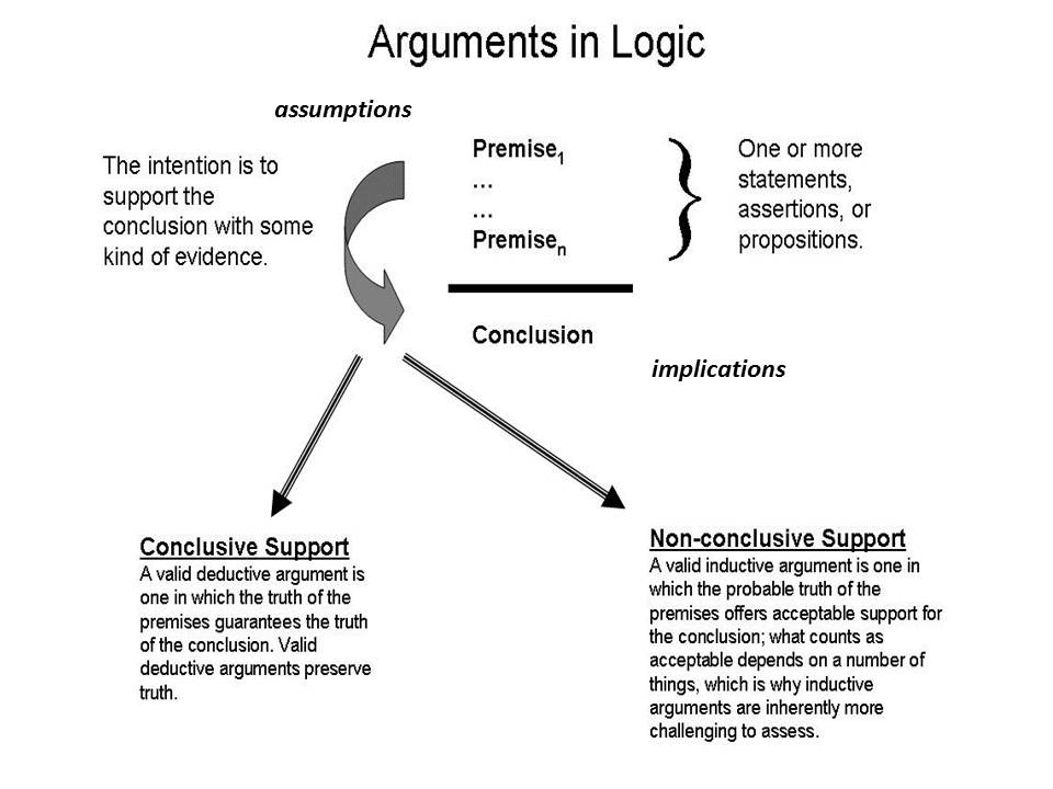 what is the basic structure of an argument in the context of critical thinking Critical thinking   recognising and using the basic terminology  categorising the component parts of an argument and identifying its structure.