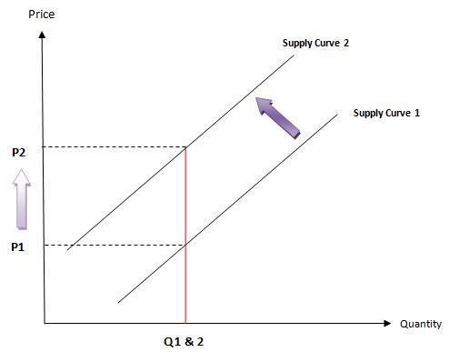 production possibility curve in drought Answer to construct a production possibilities curve for a nation facing increasing opportunity costs for producing food and video games show how the ppc changes given t.