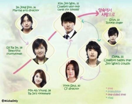, Foto Pemain Dream High dan Foto Pemain Heartstrings Korean Drama