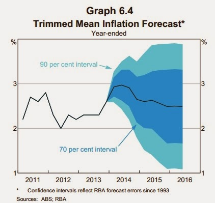 Trimmed mean inflation forecast