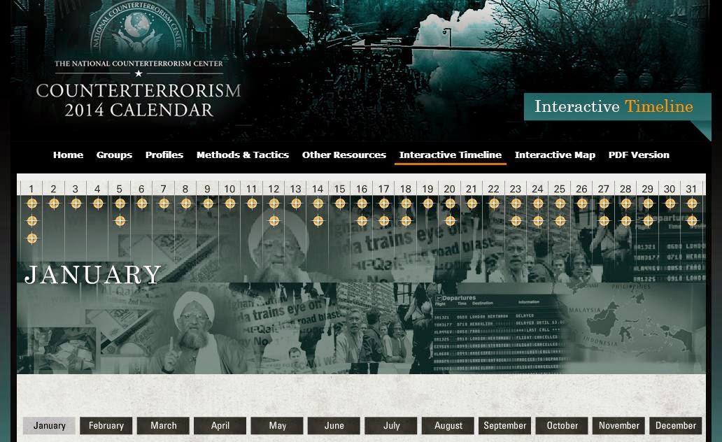 Linha do Tempo interativa (NCTC/USA)