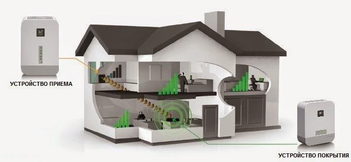 Применение абонентского терминала (3G-репитера) Nextivity Cel-Fi RS2 для усиления сигнала 3G в помещениях - квартирах, загородных домах, офисах.