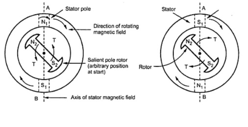Why 3-Phase Induction Motors are Self-Starting but 3-Phase ... on starter motor diagram, ac motor wiring diagram, ge electric motor wiring diagram, permanent magnet motor diagram, synchronous motor starter schematic, synchronous motor winding diagram,