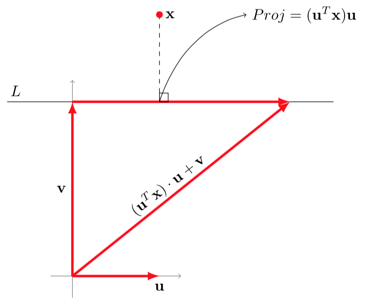 How to find the vector component u orthogonal to v