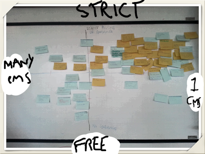 Photo of post it notes on whiteboard