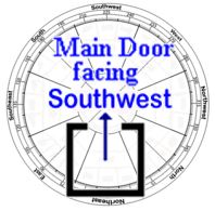 2016 Main Door Facing Southwest Direction Is it Lucky or Not
