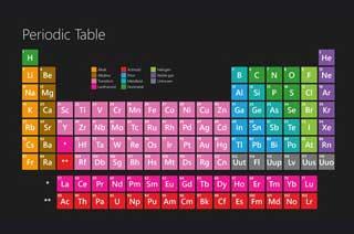 tabel periodik untuk windows 8