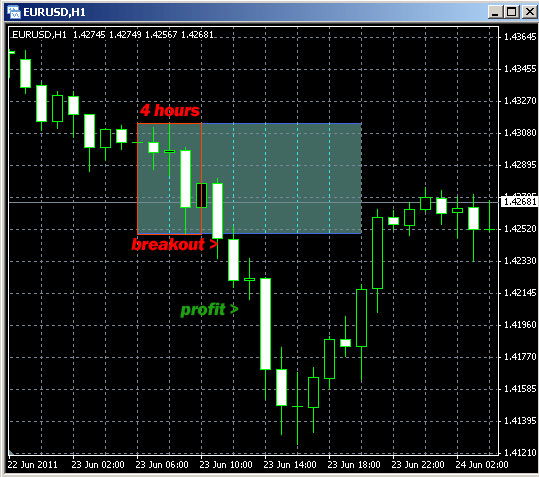 Forex breakout indicator