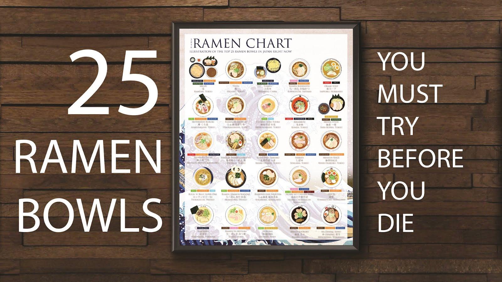 THE RAMEN CHART