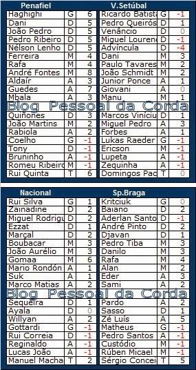 Liga Record<br>Pontos (provisórios) da Ronda 2<br>5ª Jornada da Liga Zon Sagres