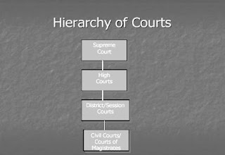 Legal Issues OF E-Commerce Hierarchy