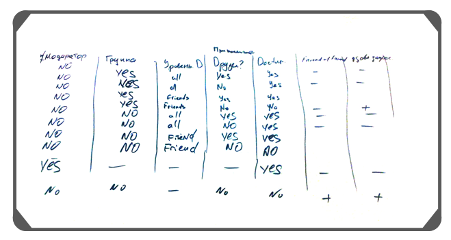 Alex Yakyma Specification By Example And Card Conversation Confirmation