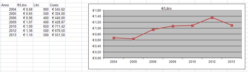 Briblo prezzo storico gpl per autotrazione dal 2008 al - Prezzo gas gpl casa ...