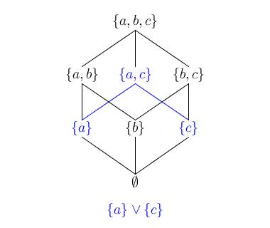 Elegant coding lattice theory for programmers and non computer and the dual relation is a c ccuart Images