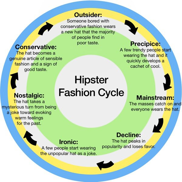 hipster fashion cycle