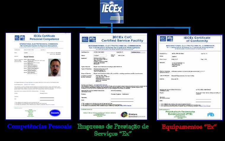 """IECEx - Sistemas Internacionais de Certificação """"Ex"""""""