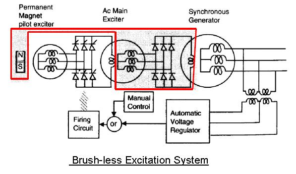 ext05 technical consultant solution in a optimized way excitation generator exciter diagram at n-0.co